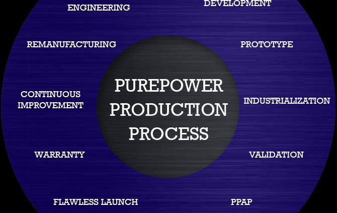 PurePower Technologies Production Process